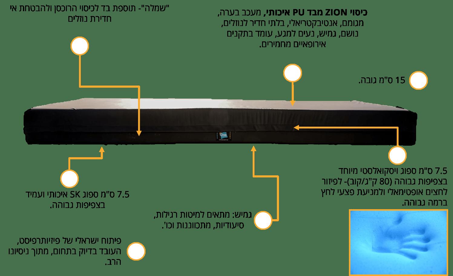 מזרון אופיר אורטופדי